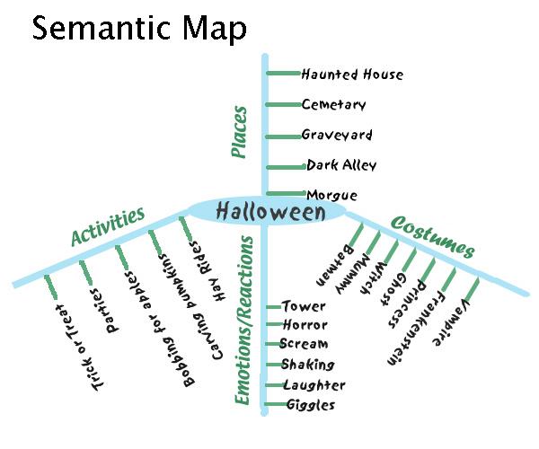 semantic map glossary national center on universal