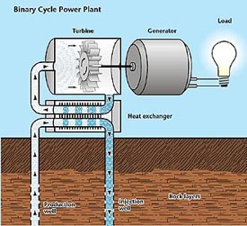 gov geothermal geoelectricity html disadvantages geothermal energy ...