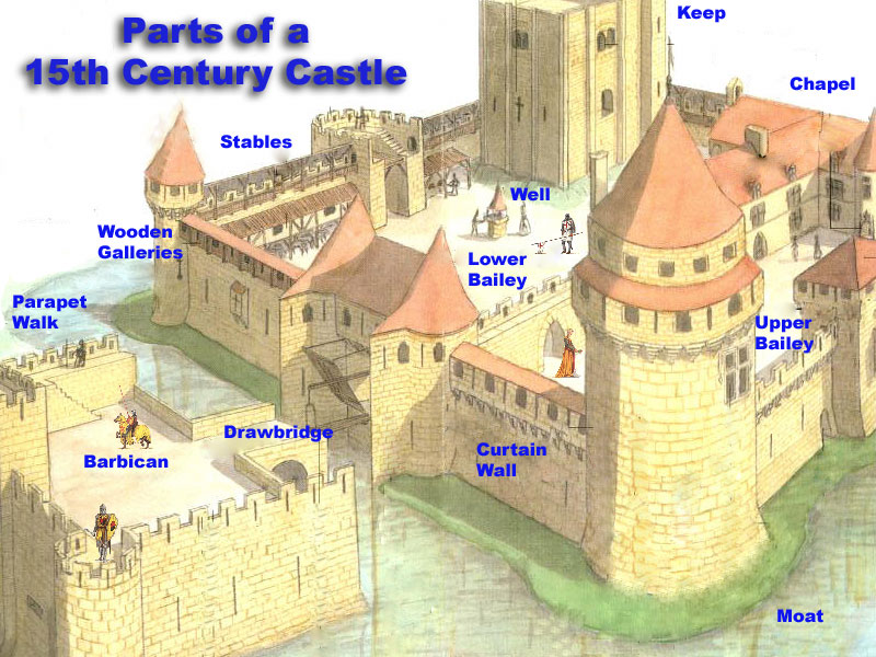 midieval castle parts essay The medieval period essaysthe medieval period encompasses a long span of years when castles, churches and many other great buildings were built the way the people of.