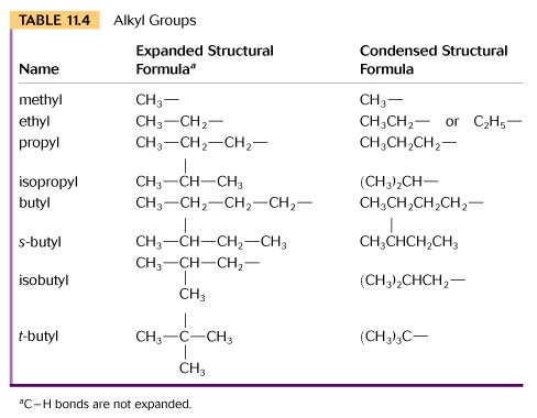 a good discussion of the rules of nomenclature for alkanes