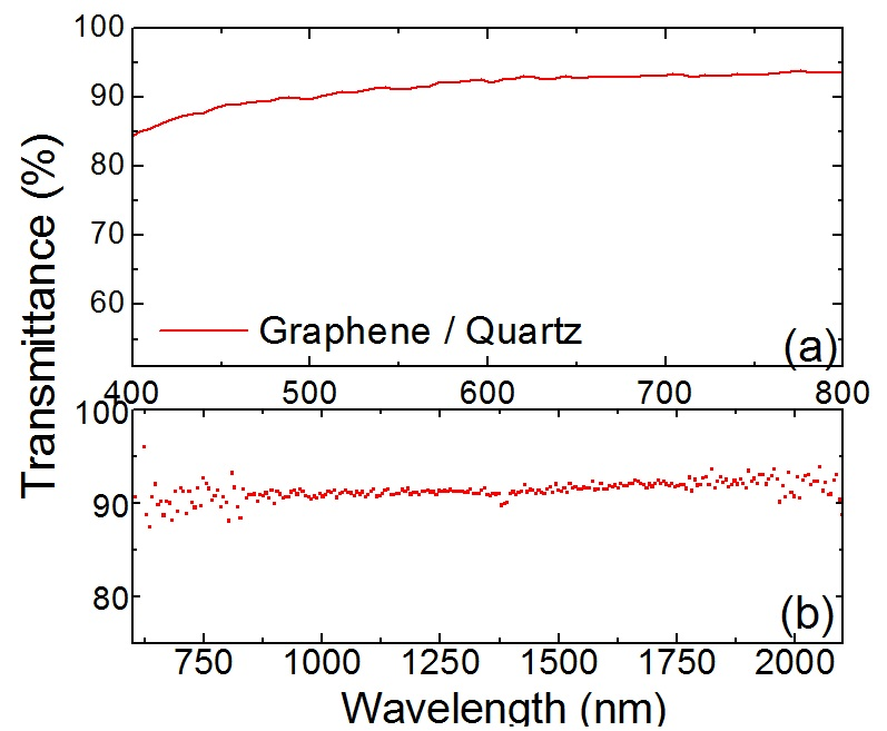 chemical properties of graphene pdf